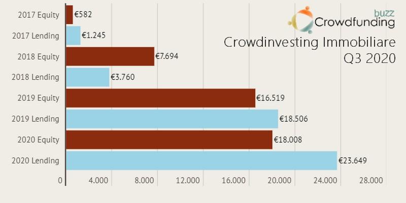 Crowdfunding immobiliare equity e lending Q3 2020