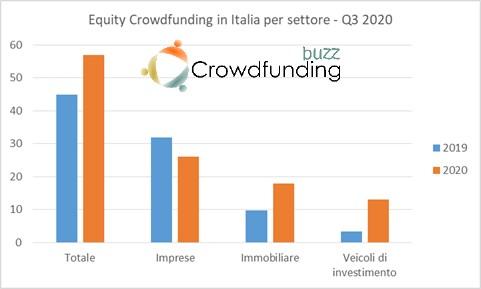 Equity Crowdfunding Italia per settore Q3 2020