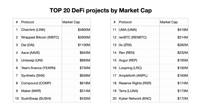 Iconium - Top 20 DeFi projects by market cap