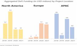 defi funding per location