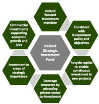 ISIF Key Principles Ireland