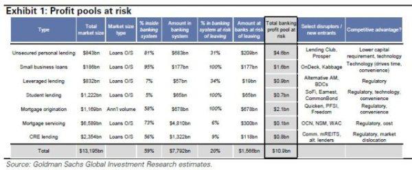 peer to peer profit-pool