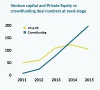 Crowdfunding  vs PE & VC UK