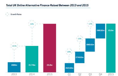 UK Alternative Finance Growth 2015