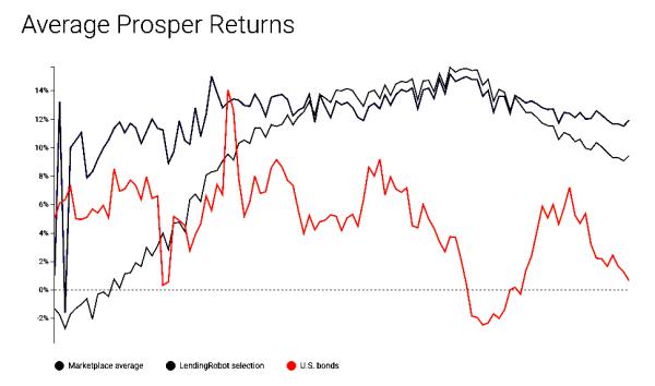 Average Prosper Returns LendingRobot