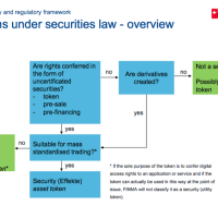Switzerland's Financial Market Supervisory Authority Presentation on Initial Coin Offering Regulation