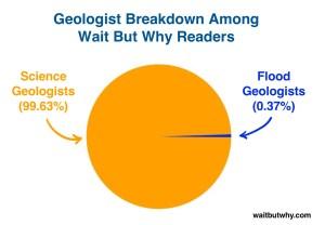 Geology-Breakdown