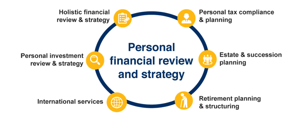 Private Clients Personal Financial Review And Strategy
