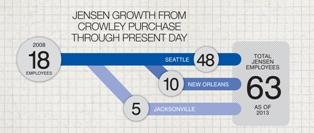 jensen_growth_infographic_crop