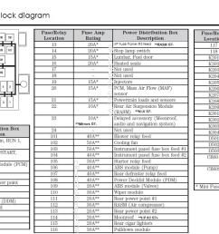 1998 lincoln town car fuse box location 39 wiring 1999 lincoln continental fuse box diagram 1999 lincoln town car under hood fuse box diagram [ 1543 x 746 Pixel ]