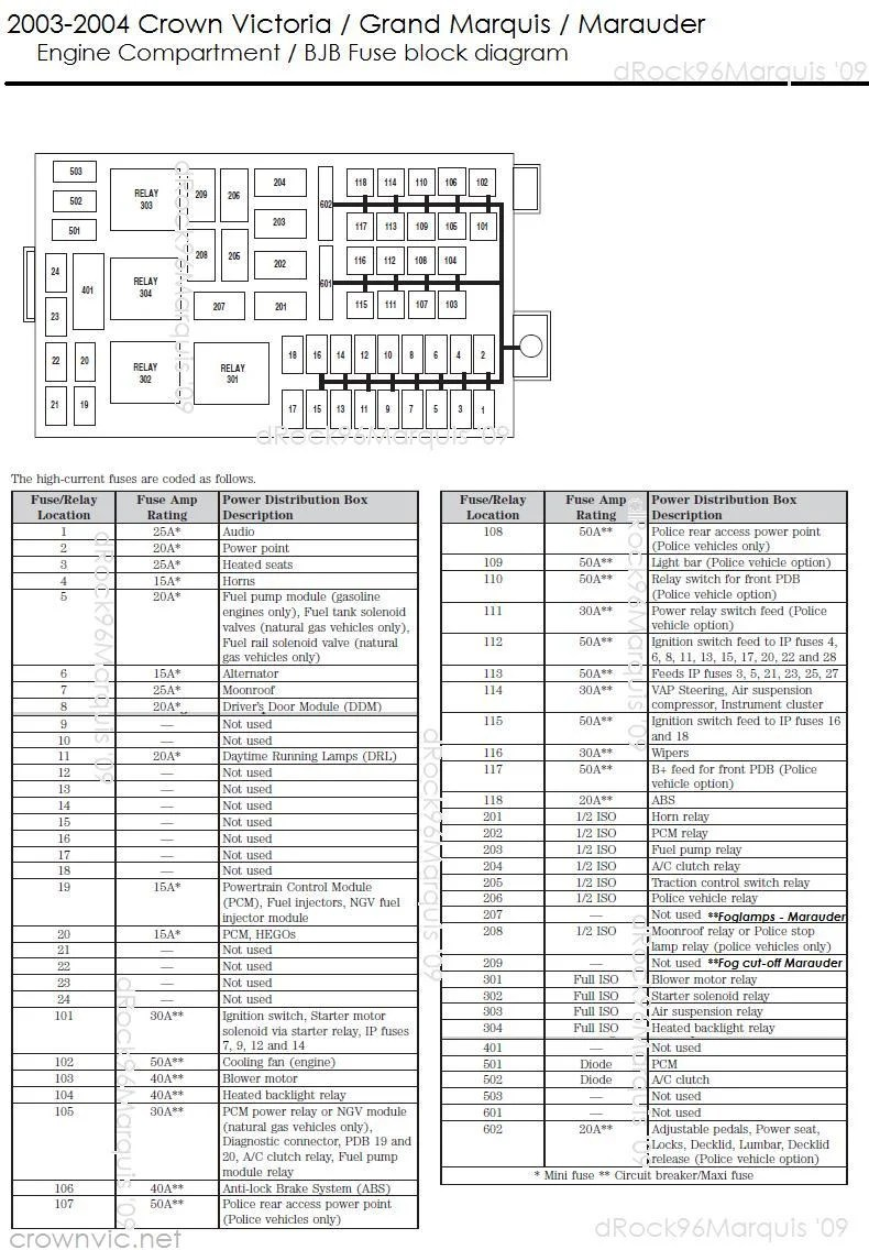 medium resolution of drock96marquis u0027 panther platform fuse charts page2003 2004 crown victoria grand marquis marauder engine compartment