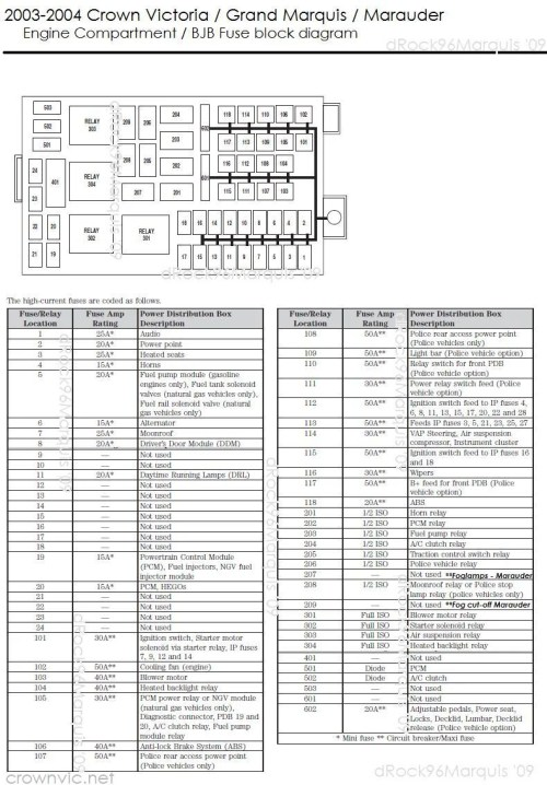 small resolution of drock96marquis u0026 39 panther platform fuse charts page 03 excursion fuse box