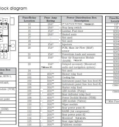 03 lincoln town car fuse box diagram wiring diagrams scematic smart car fuse box 2003 lincoln [ 1543 x 746 Pixel ]