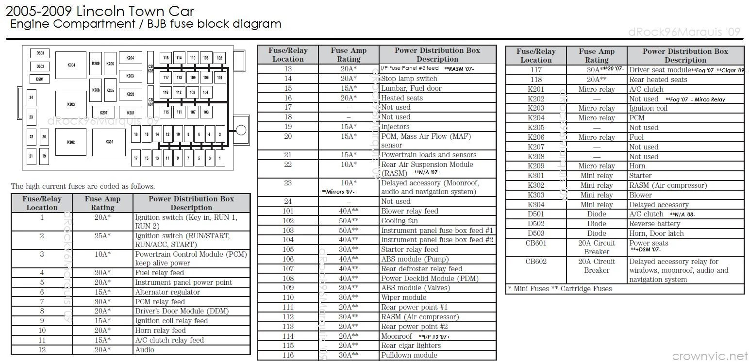 hight resolution of 03 lincoln town car fuse box diagram wiring diagrams scematic smart car fuse box 2003 lincoln