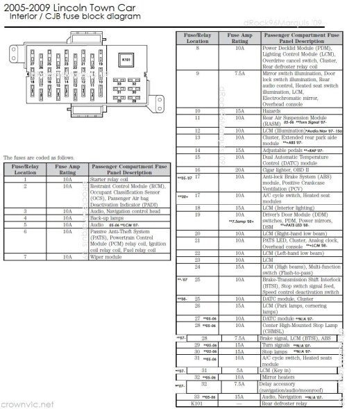 small resolution of 2005 lincoln town car fuse box content resource of wiring diagram u2022 2005 pt cruiser