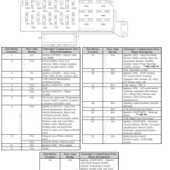 1997 Grand Marquis Fuse Box Diagram Avs Switch Wiring 2003 Lincoln Aviator Panel Free Engine Image
