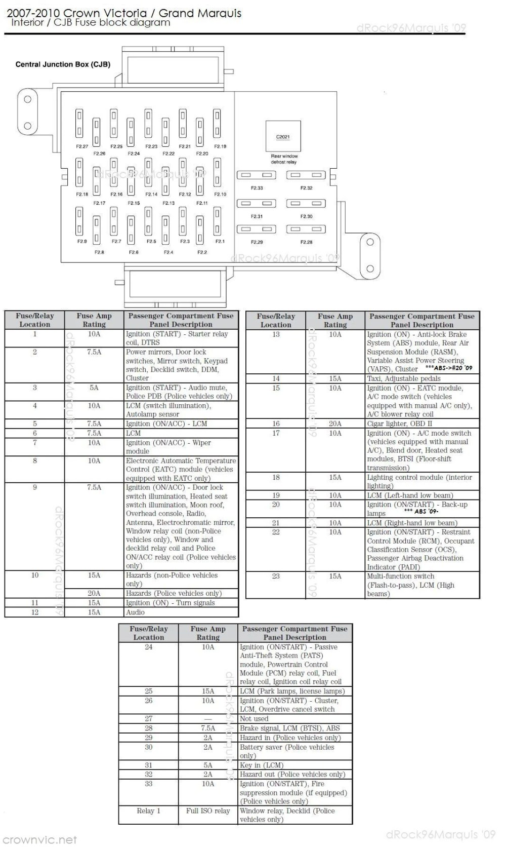 medium resolution of 2007 crown vic fuse diagram wiring diagram third level 1998 ford e250 fuse diagram 2006 ford crown victoria fuse box diagram