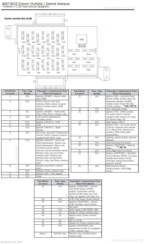small resolution of ford crown vic fuse diagram wiring diagram for you 2009 lincoln mks fuse box 2009 ford crown victoria fuse box