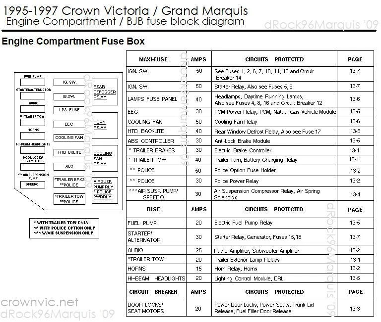 1997 grand marquis fuse box diagram mazda 6 wiring radio great installation of 1995 mercury for rh orlynx co 1998