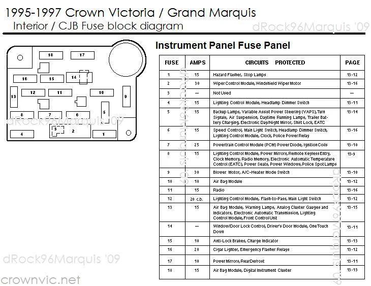 in dash 2001 crown vic fuse diagram