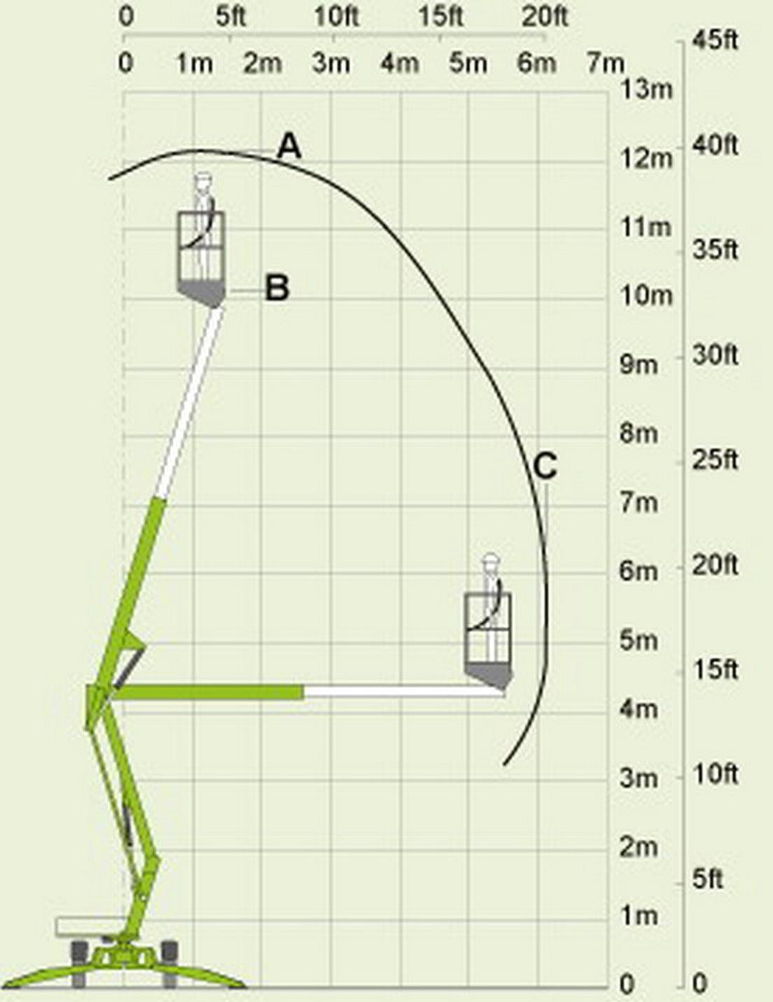 Operating diagram