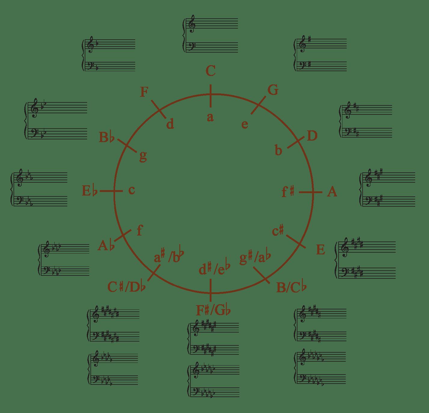 Band / Scale key signatures