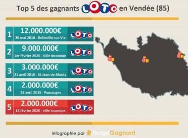 Top 5 des gagnants en Vendée.