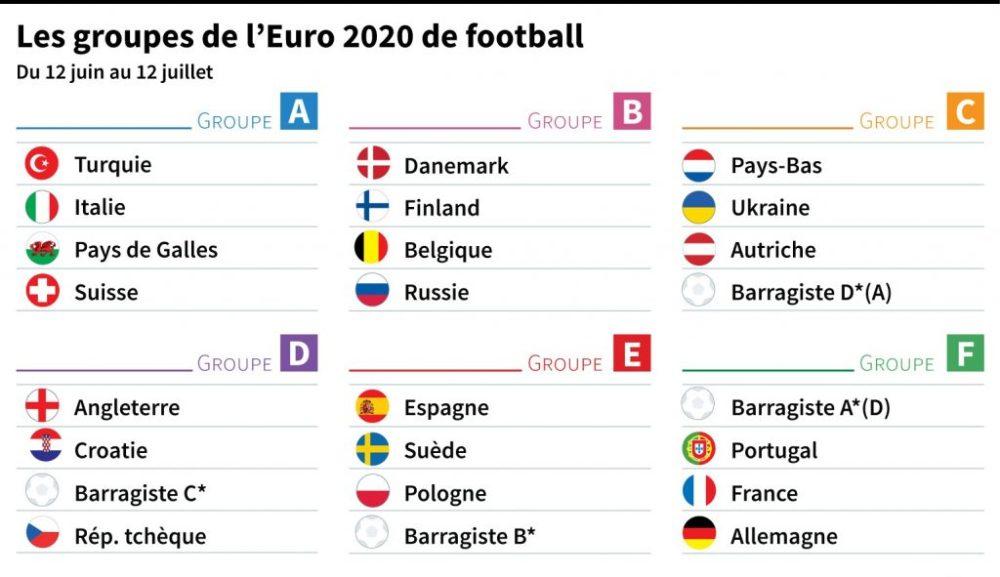 Euro 2020 Tirage au sort
