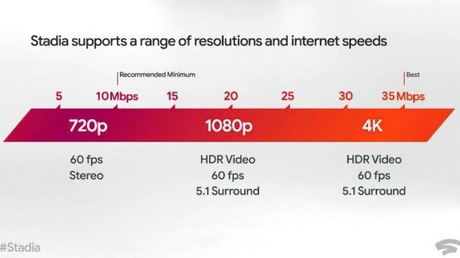vitesses Internet