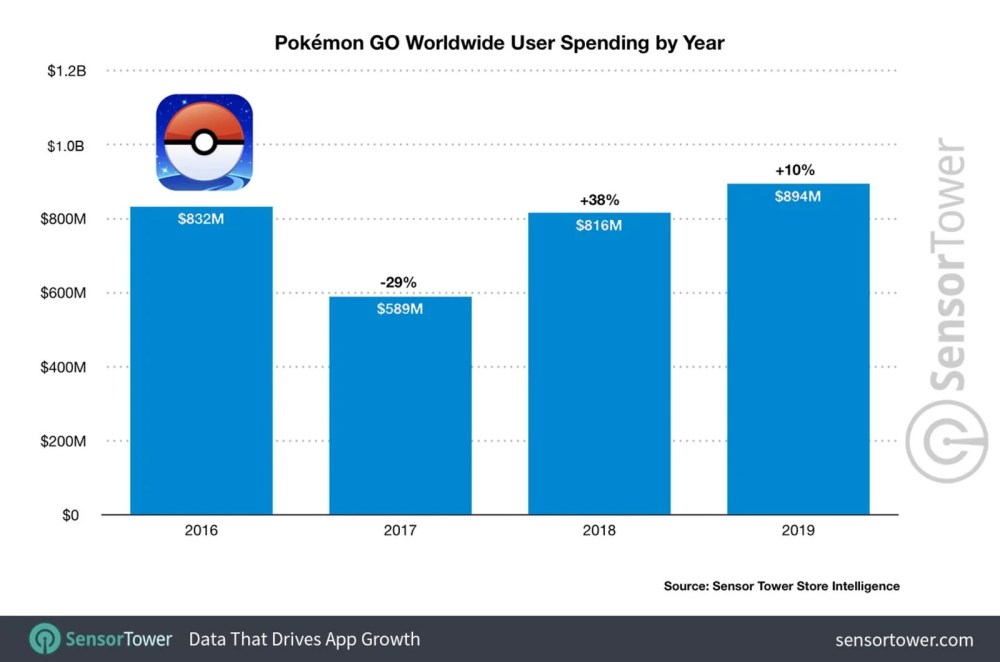 popularité pokemon go