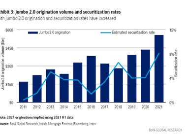 Des montages de prêts immobiliers géants proches des niveaux d'avant la crise de 2008