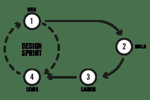 Rapid Ideation - Design Sprint
