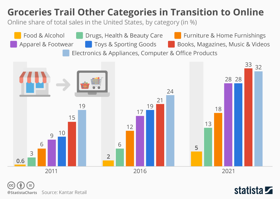 e-commerce categories
