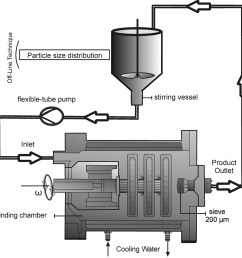 schematic diagram of polygon type ball mill [ 1800 x 1799 Pixel ]