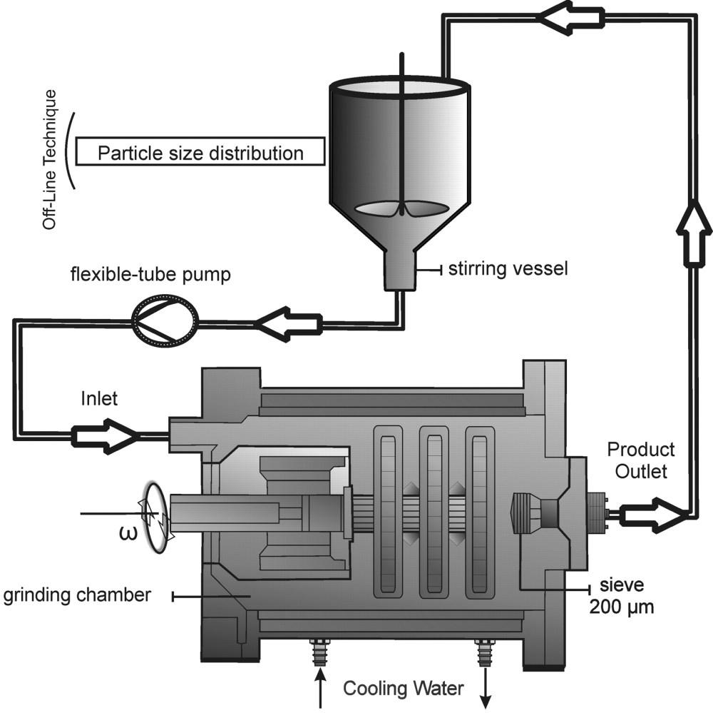 medium resolution of schematic diagram of polygon type ball mill