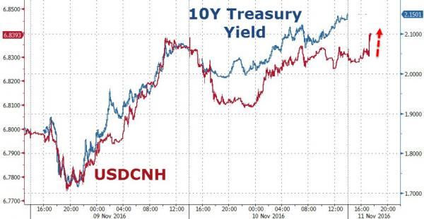 USD / Chart CNH VS US 10 ans Govt Bond Yield chart