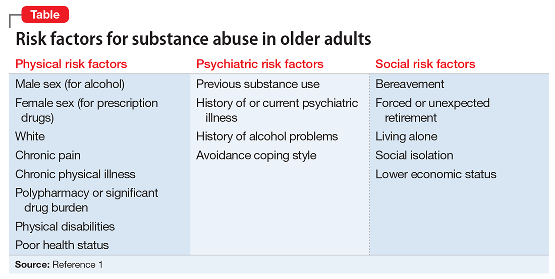 adults Alcohol abuse