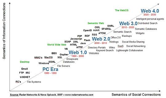 web2.0 web3.0 differences