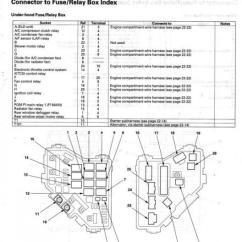 96 Honda Civic Fuse Box Diagram Break Glass Wiring Manual E Books 2010 Fit Online2009 Crv Schema