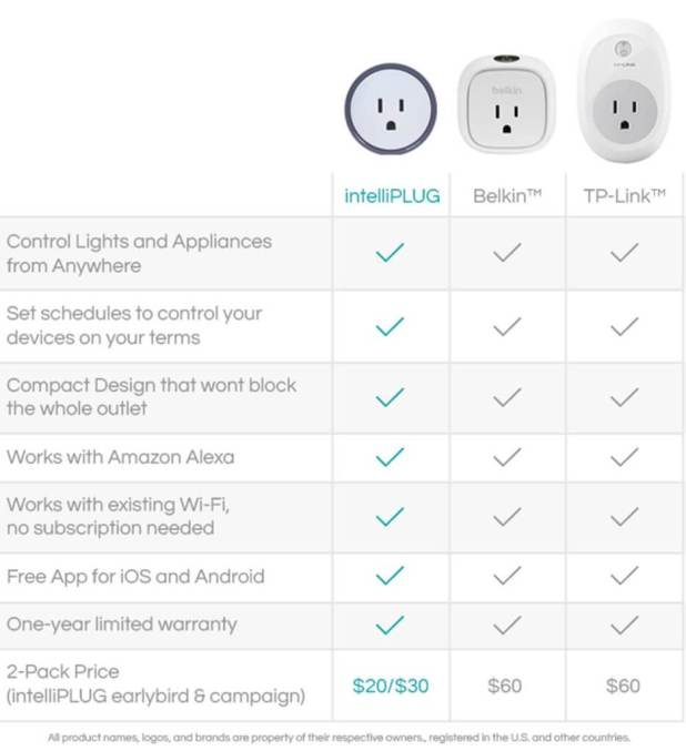intelliPLUG Product Comparsion Chart