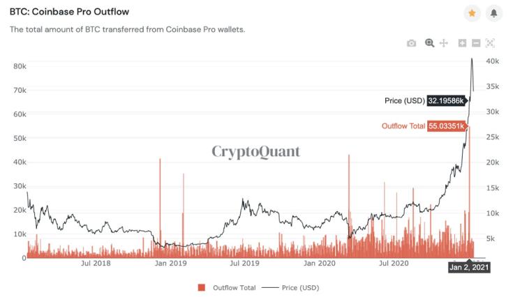 BTC Coinbase
