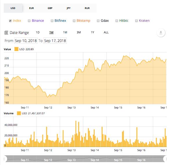 أسواق العملات