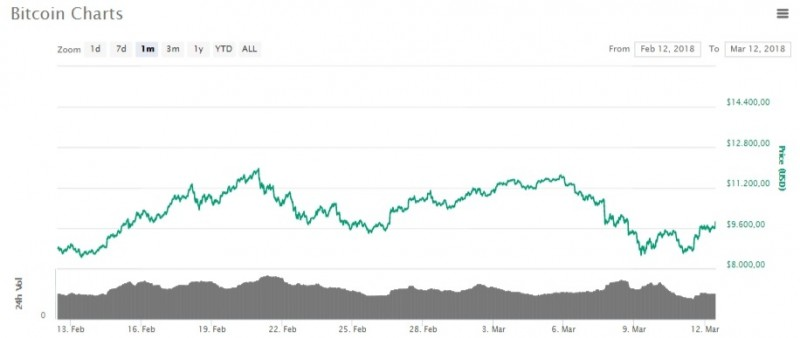 bitcoin prijs maand