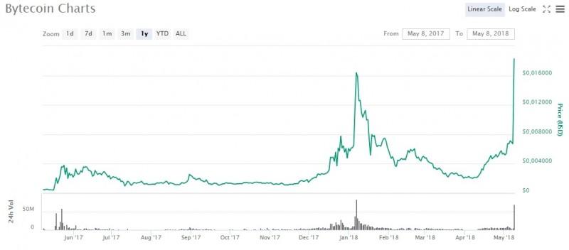 bytecoin prijs stijging