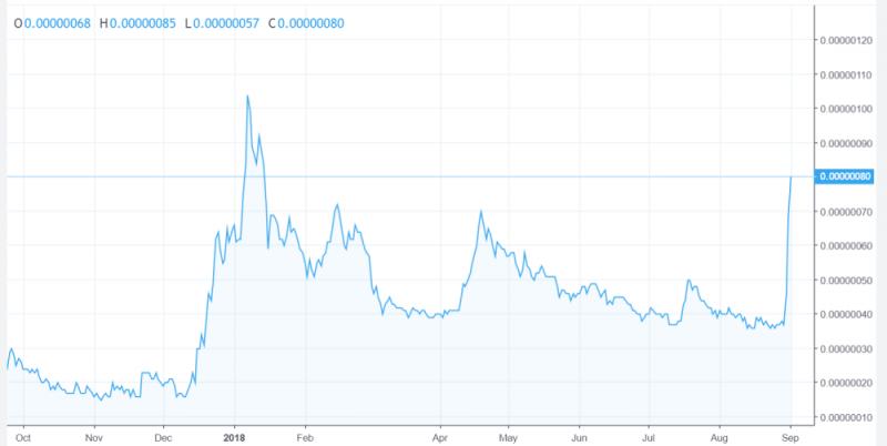dogecoin stijging bitcoin