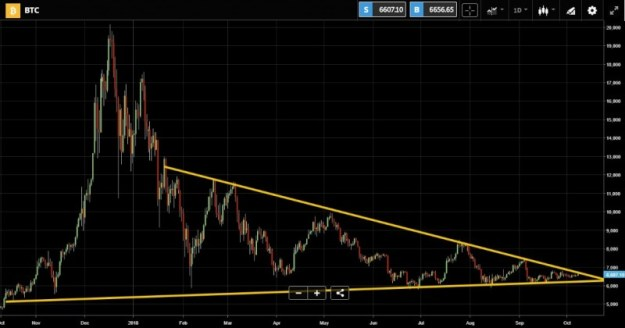bitcoin triangle