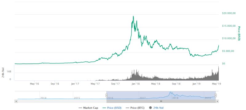 bitcoin grafiek stijging