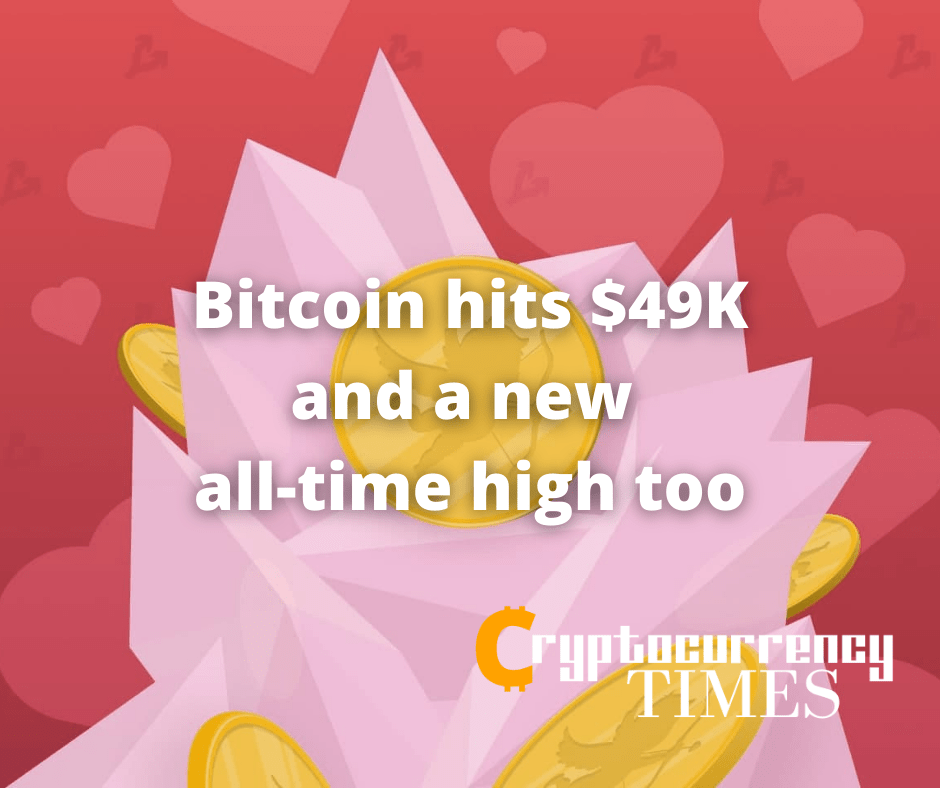 Roses are red, violets are blue, Bitcoin hits $49K and a new all-time high too
