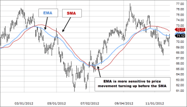 EMA strategy