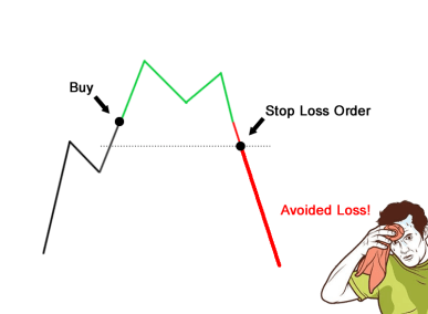 Avoid being Stopped Out in Forex